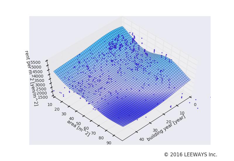 曙橋 人工知能・機械学習による不動産投資分析