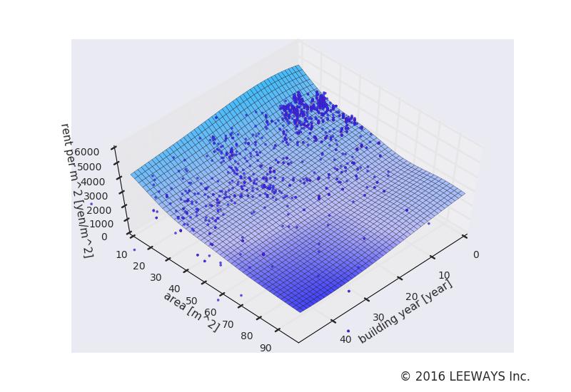 森下 人工知能・機械学習による不動産投資分析
