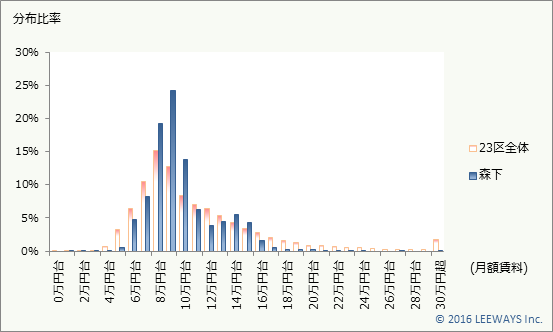 森下 不動産投資分析