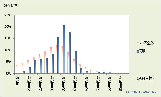 菊川 不動産投資分析