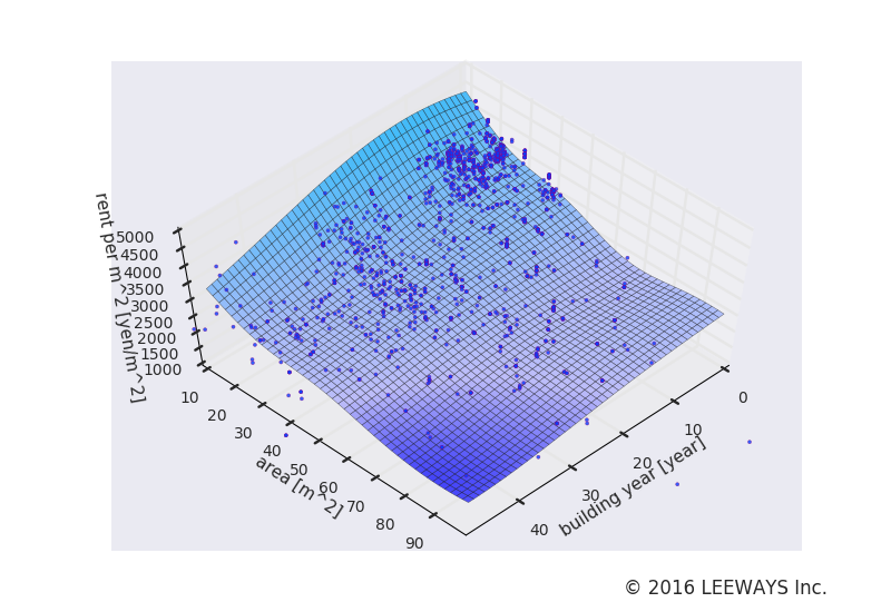 住吉 人工知能・機械学習による不動産投資分析