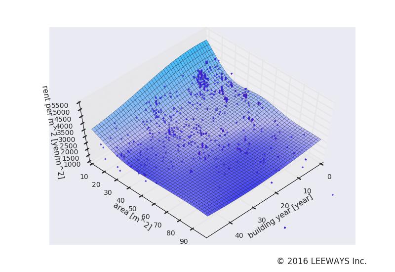西大島 人工知能・機械学習による不動産投資分析