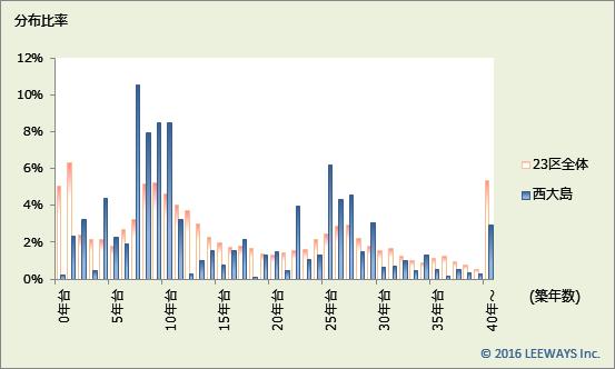 西大島 不動産投資分析