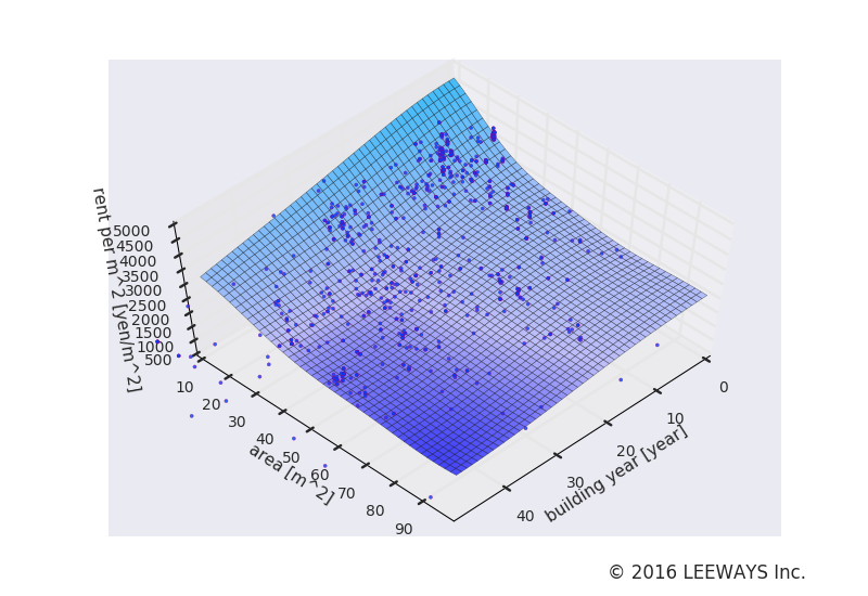 大島 人工知能・機械学習による不動産投資分析