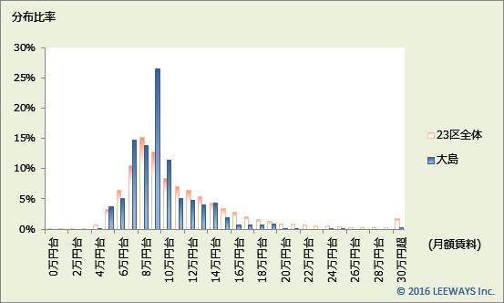 大島 不動産投資分析