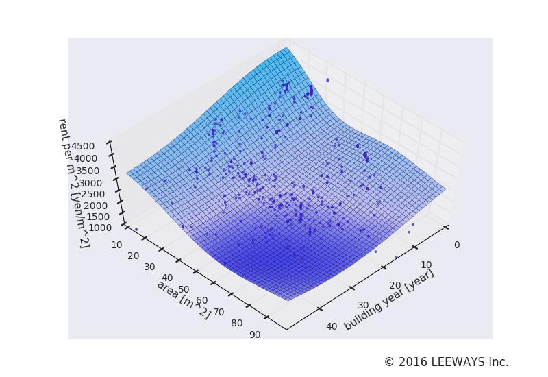 東大島 人工知能・機械学習による不動産投資分析