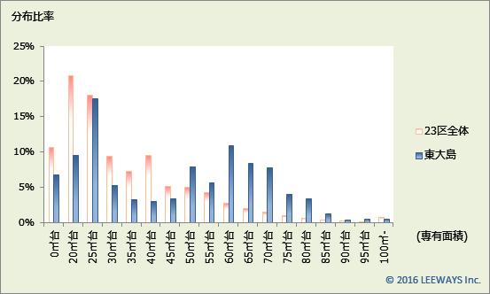 東大島 不動産投資分析