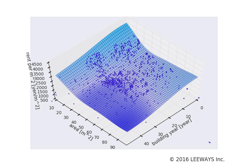 船堀 人工知能・機械学習による不動産投資分析