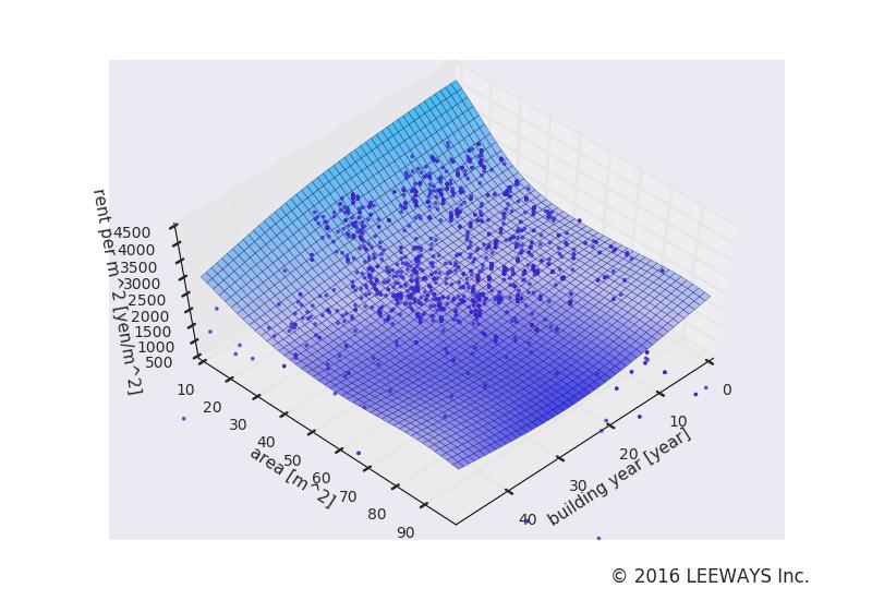 一之江 人工知能・機械学習による不動産投資分析