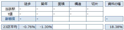 永田町 不動産投資分析