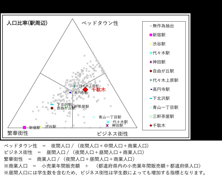 千駄木図2