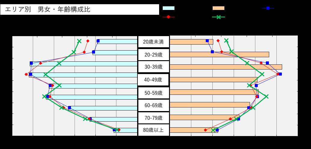 千駄木図4