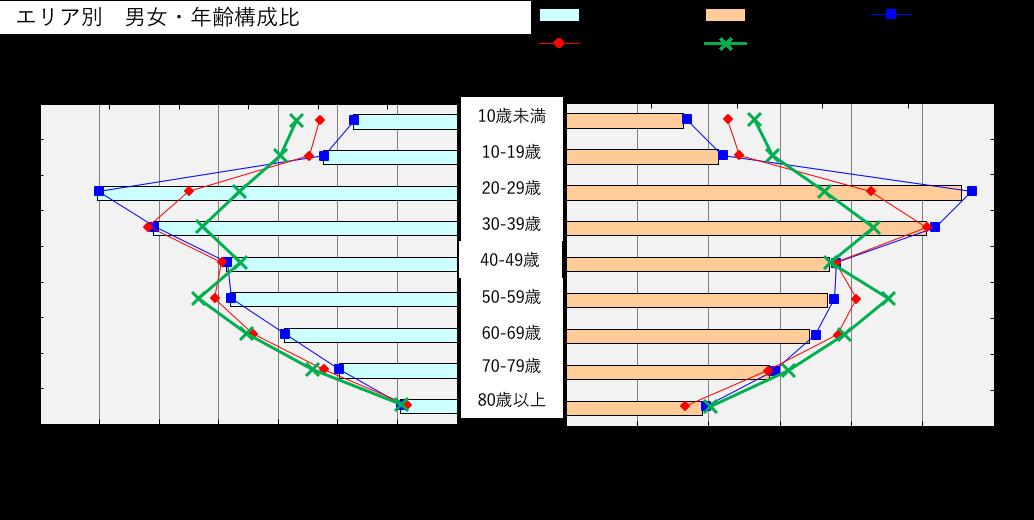 早稲田図4