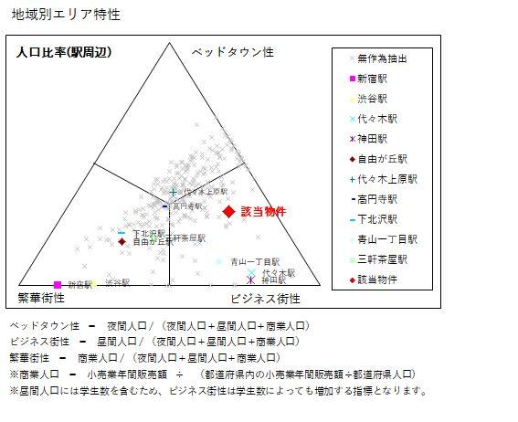 エリアレポート早稲田_エリア特性