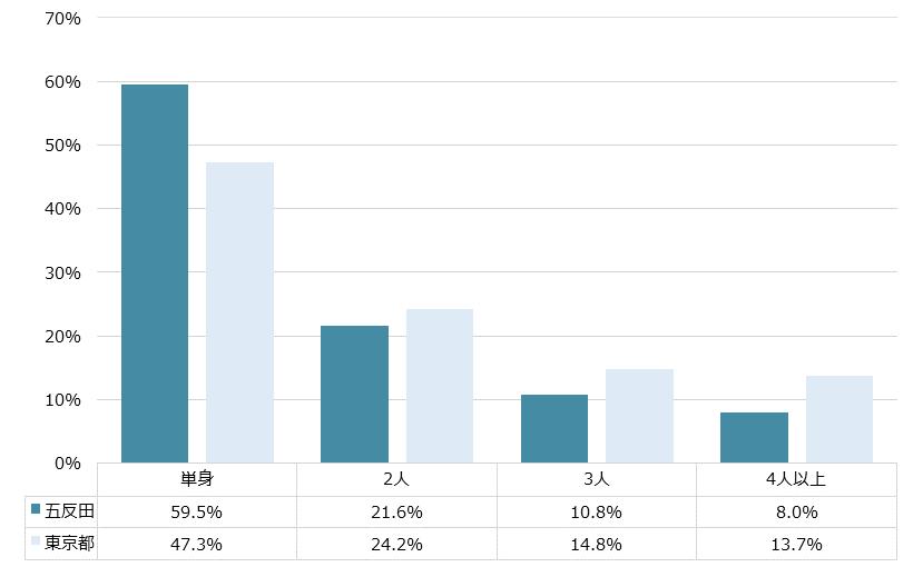 不動産投資分析