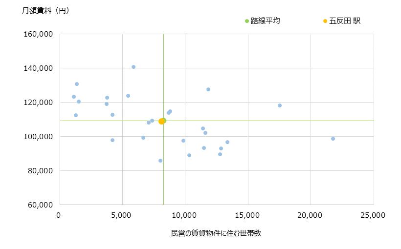 五反田 不動産投資分析