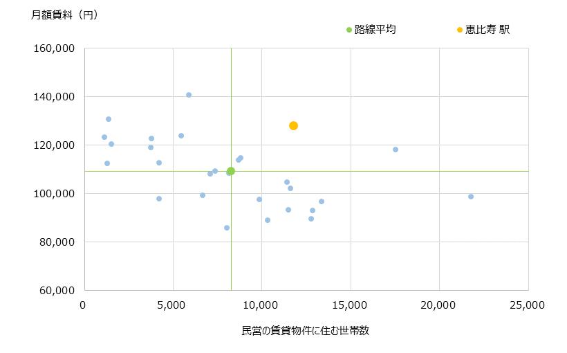恵比寿 不動産投資分析