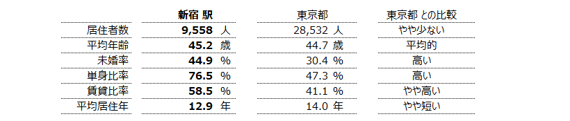 新宿 不動産投資分析