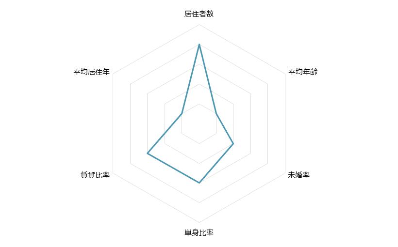 田町 不動産投資分析