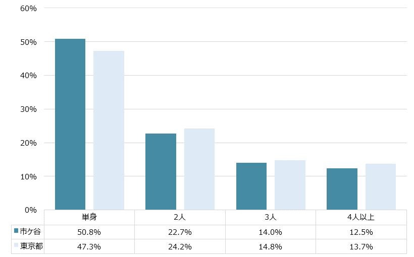 市ヶ谷 不動産投資分析
