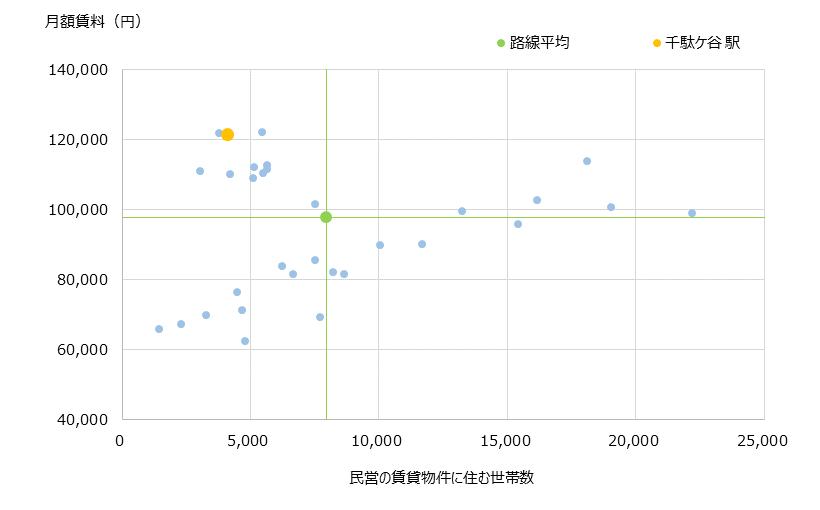 千駄ヶ谷 不動産投資分析