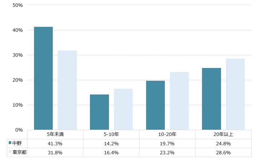 中野 不動産投資分析