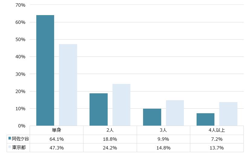 阿佐ヶ谷 不動産投資分析