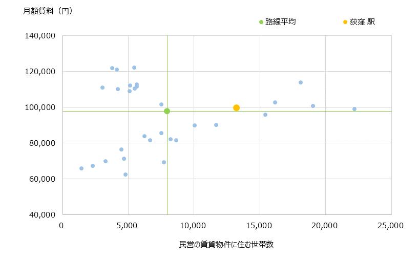 荻窪 不動産投資分析