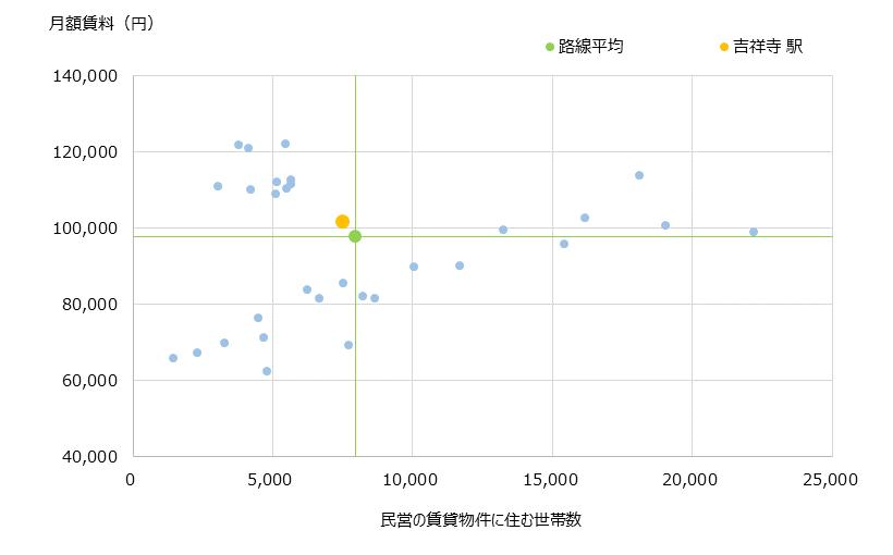 吉祥寺 不動産投資分析