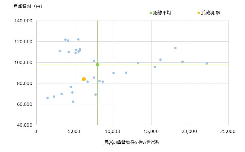 武蔵境 不動産投資分析