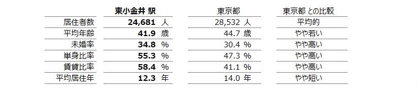 東小金井 不動産投資分析