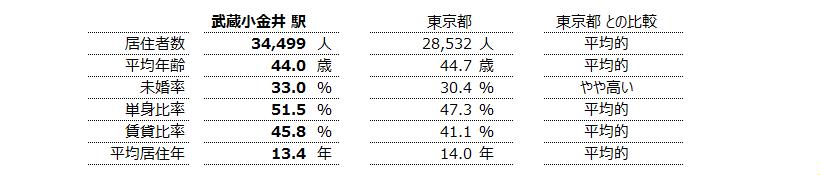 武蔵小金井 不動産投資分析