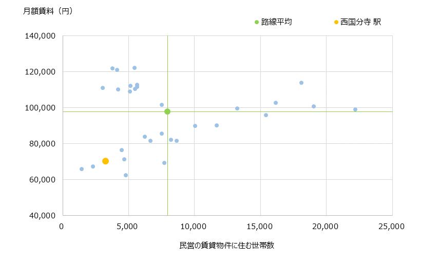 西国分寺 不動産投資分析