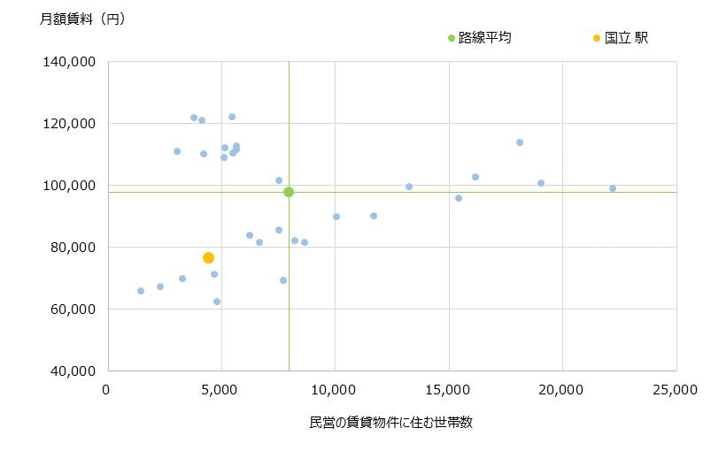 国立 不動産投資分析