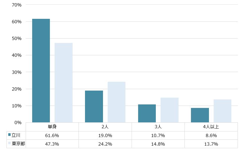 立川 不動産投資分析
