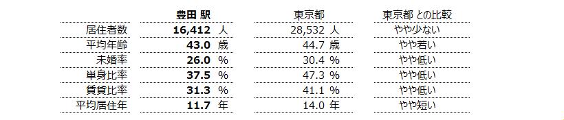 豊田 不動産投資分析
