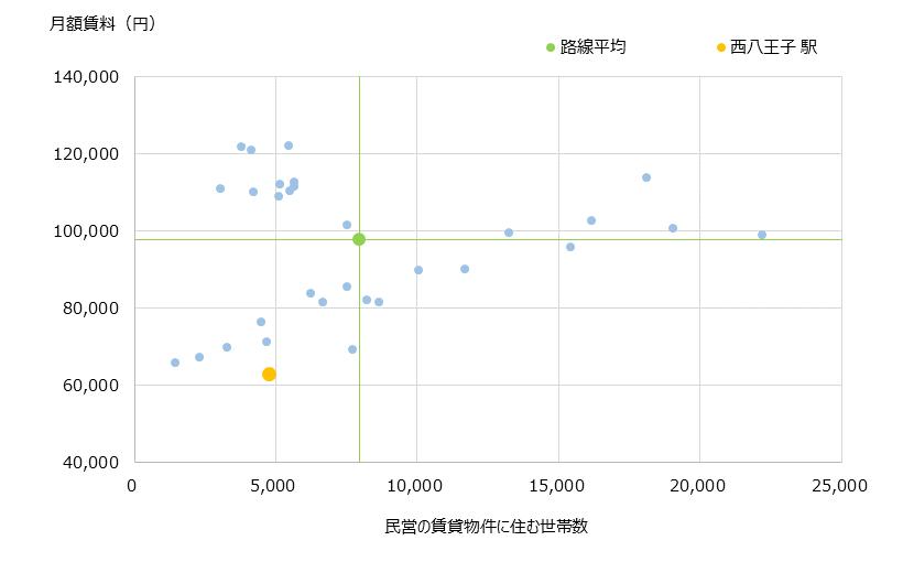 西八王子 不動産投資分析