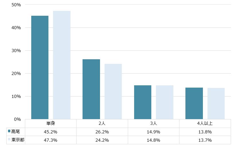 高尾 不動産投資分析