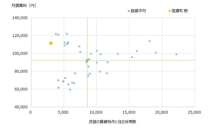 信濃町 不動産投資分析