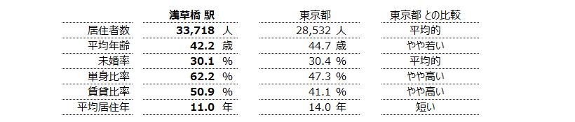 浅草橋 不動産投資分析
