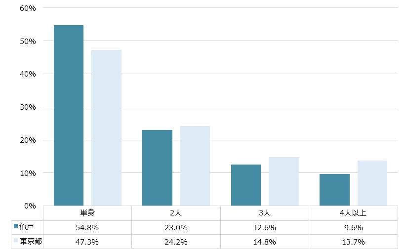 亀戸 不動産投資分析