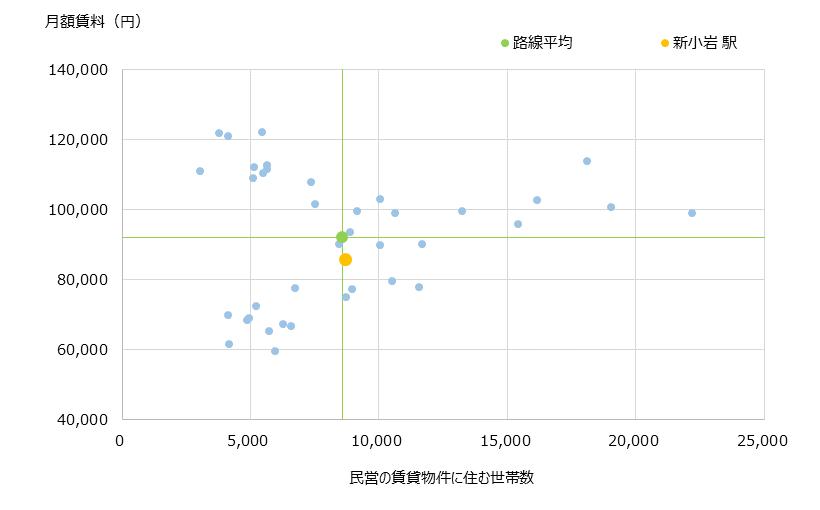 新小岩 不動産投資分析