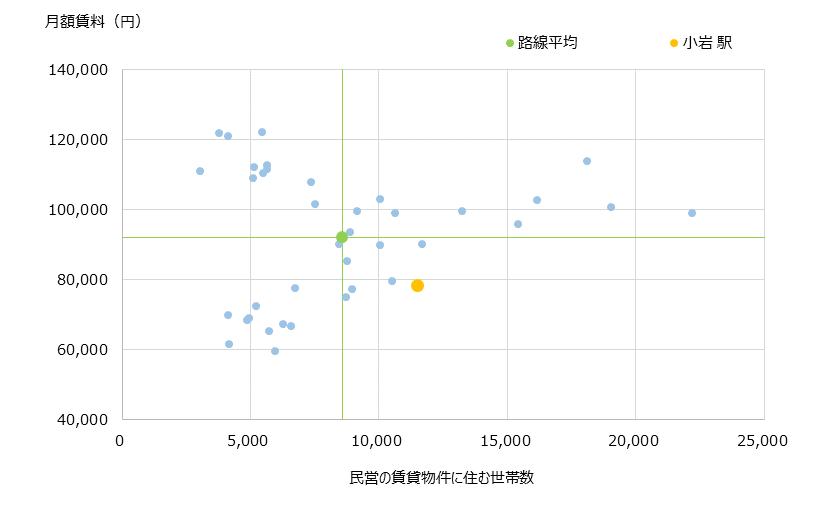 小岩 不動産投資分析