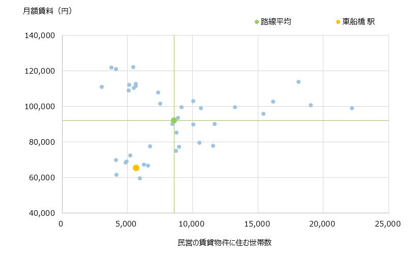 東船橋 不動産投資分析