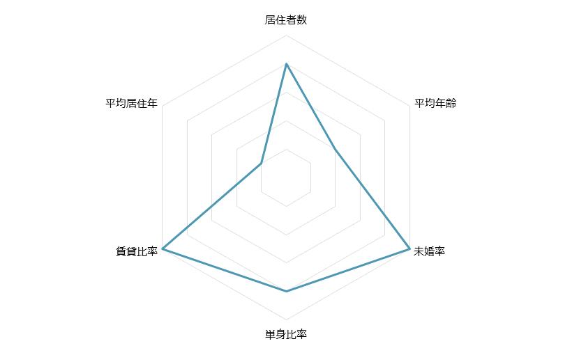 幕張本郷 不動産投資分析