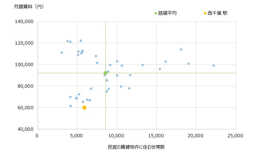 西千葉 不動産投資分析