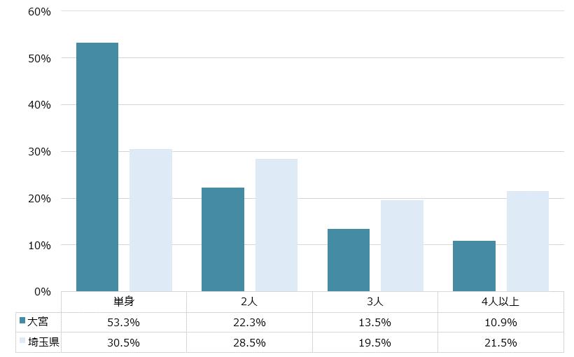 大宮 不動産投資分析