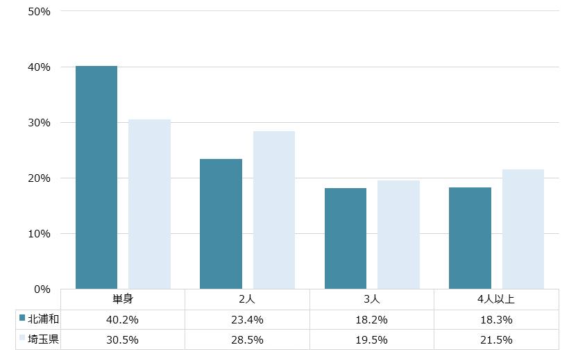 北浦和 不動産投資分析