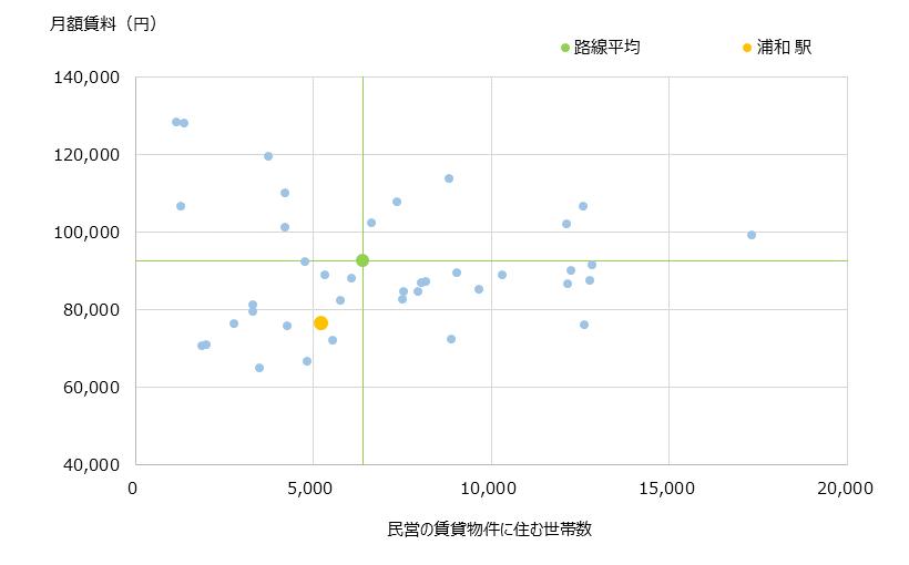 浦和 不動産投資分析