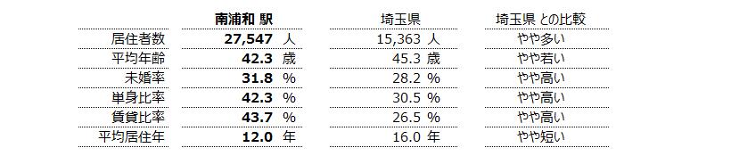 南浦和 不動産投資分析